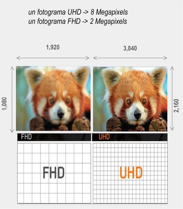 Resolucion UHD vs FHD